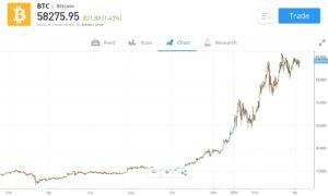 eToro Bitcoin Charting Tools