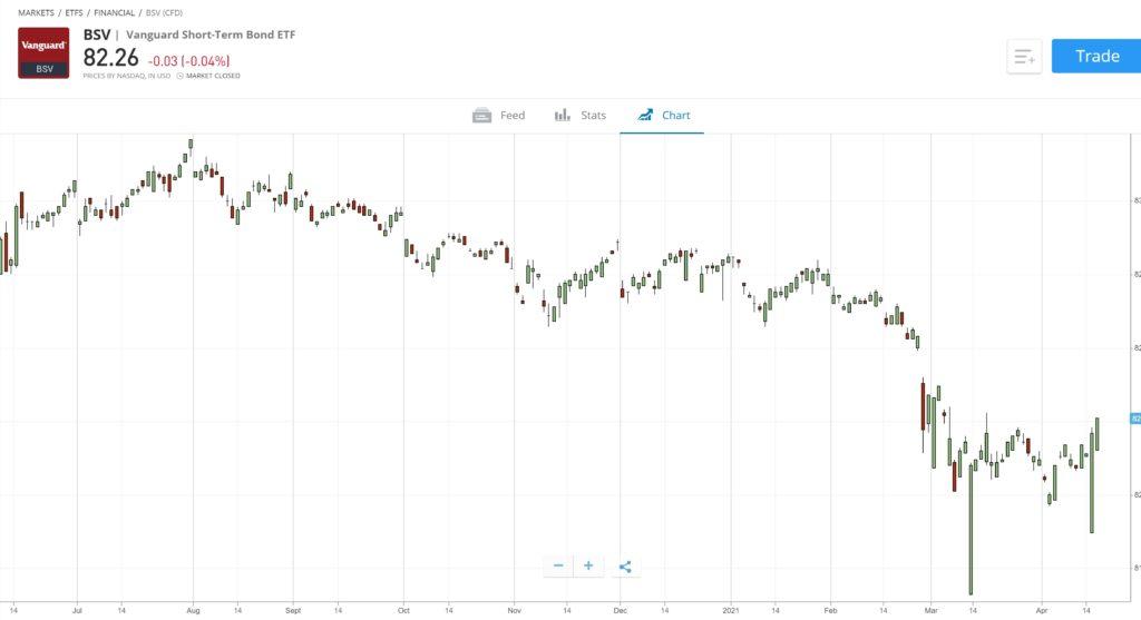 rövid bitcoin stratégia etf a legjobb amerikai kriptocurrencia csere