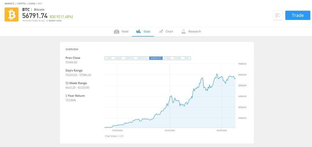 Világuralomra tör a bitcoin, eljött a fordulat ideje