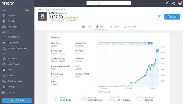 amazon részvény grafikon
