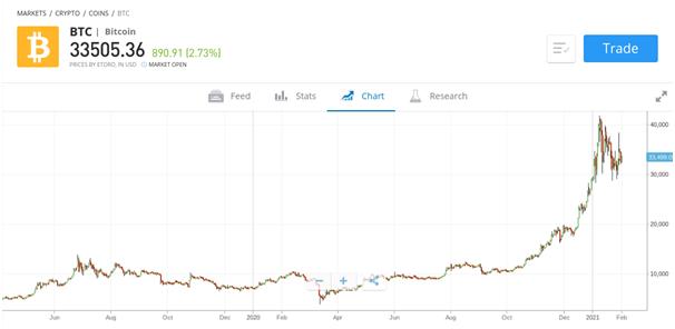 legjobb weboldal a kereskedési bitcoin