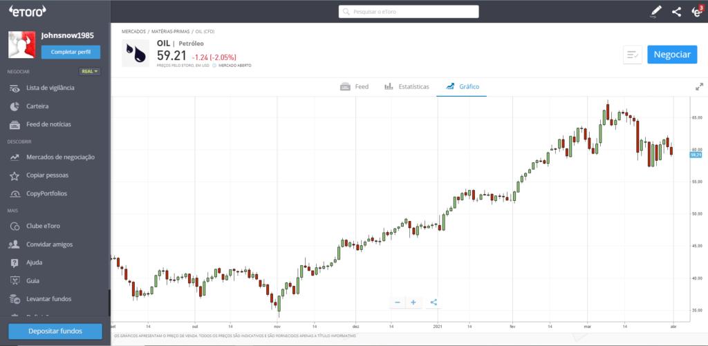 cotação petroleo cfd etoro - oil trading