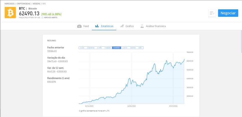 Criptoativos: entenda como funciona e como investir em ativos digitais