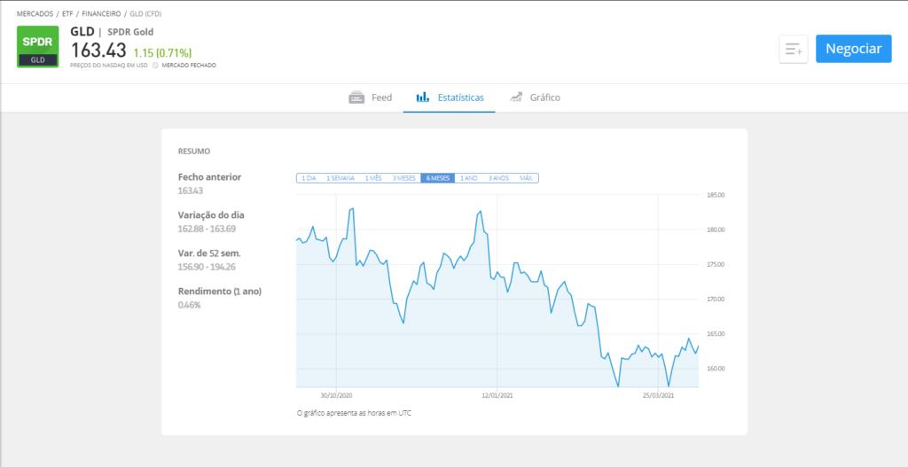 fundo de investimento ouro - spdr gold etf