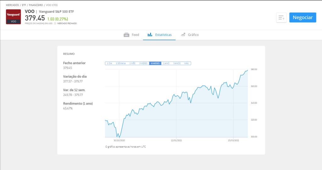 fundos de índice S&P 500 - fundos de investimento eua