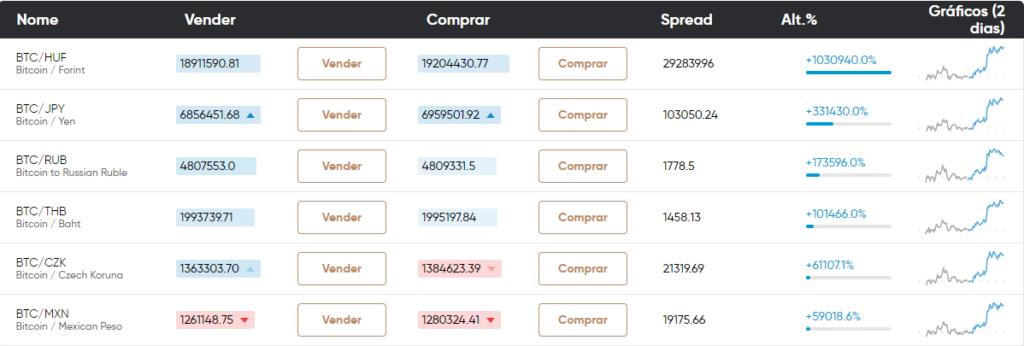capital.com criptomoedas