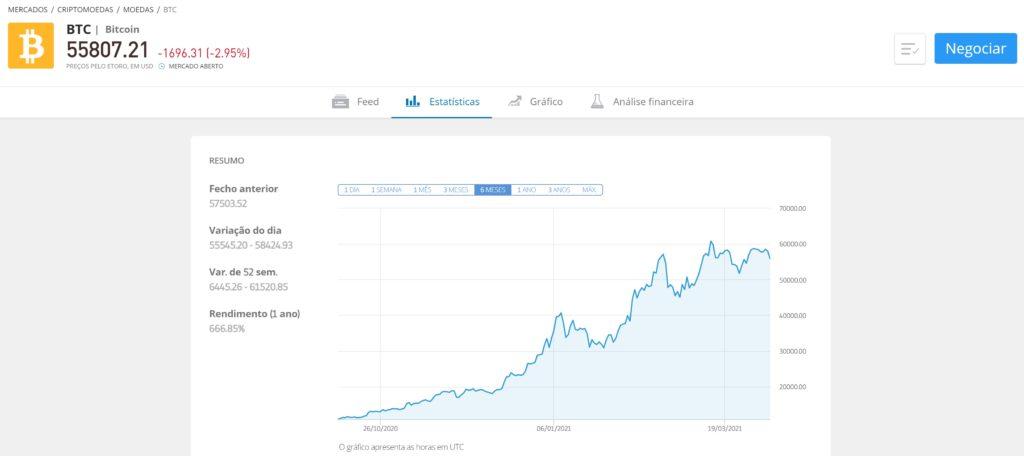 bitcoin valor hoje