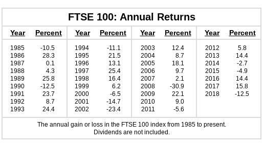 FTSE 100 lucro