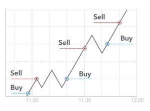cryptocurrency napi kereskedési stratégia