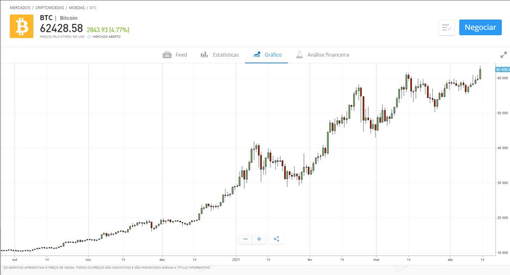 como funciona bitcoin gráfico