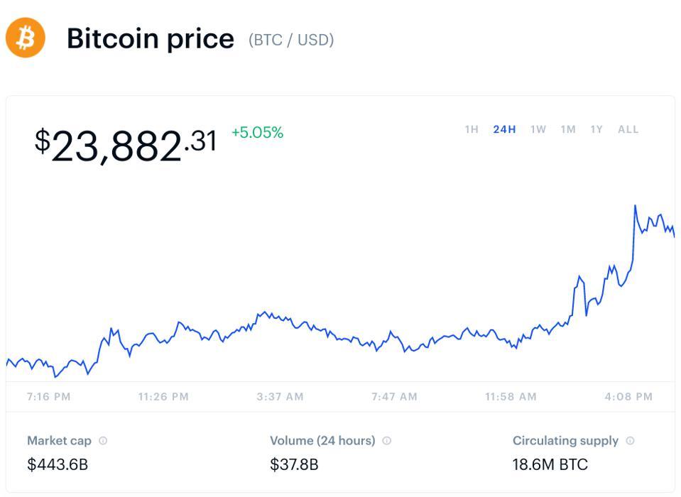 azonnal kapjon bitcoint