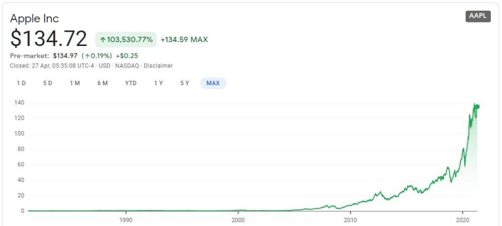 apple részvény árfolyam grafikon