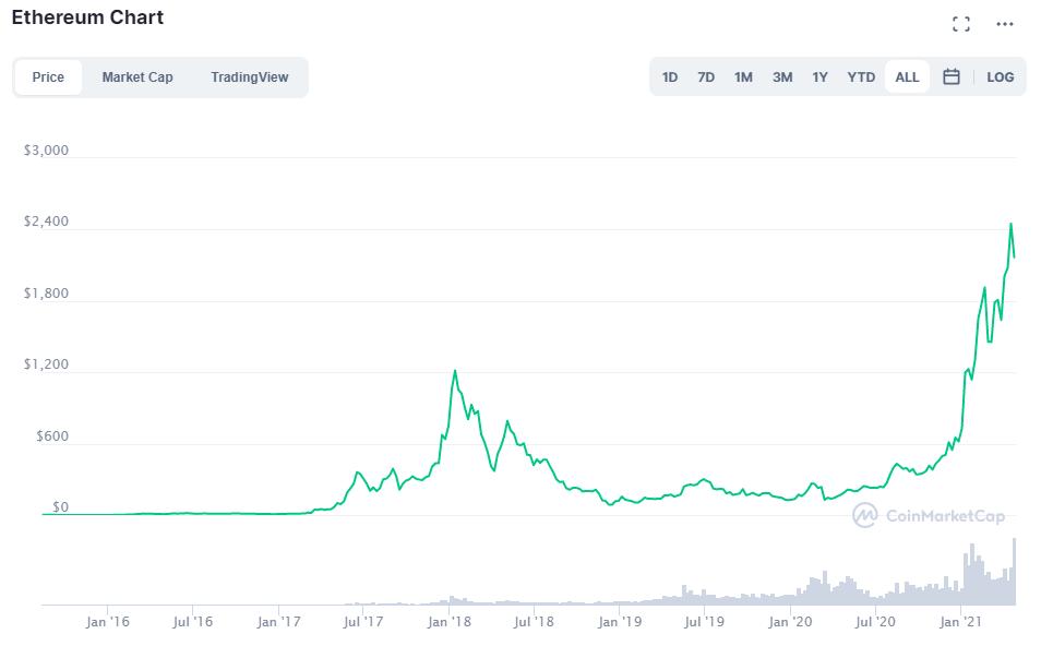 ethereum value - ethereum gráfico