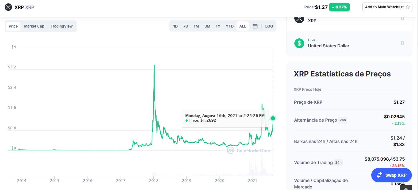 ripple price today - ripple xrp price chart