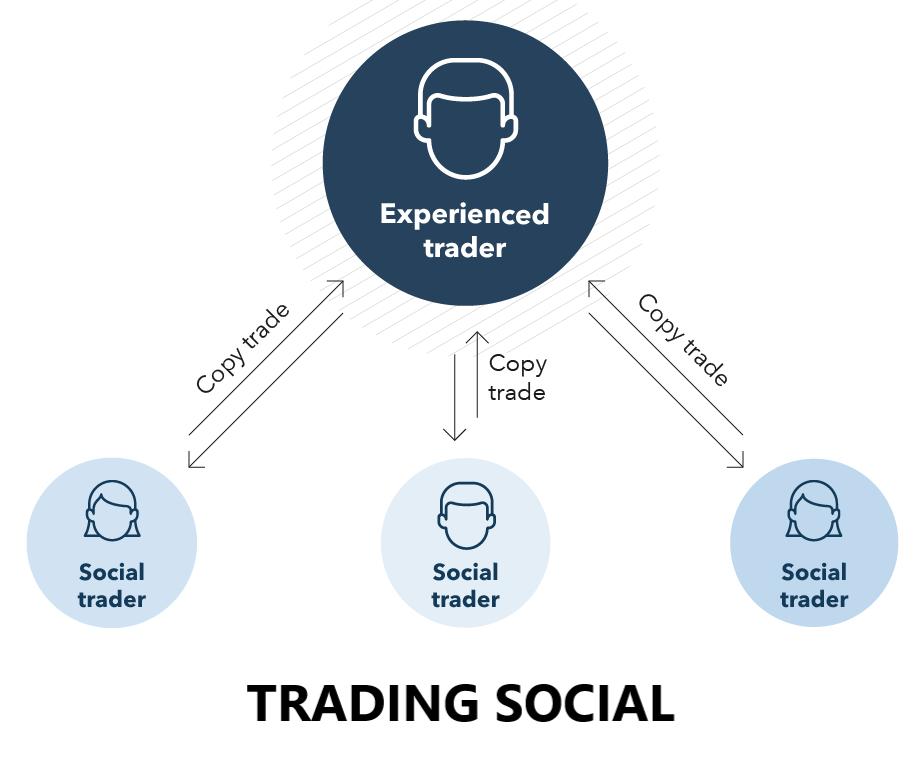 közösségi kereskedés