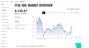 Hargreaves Lansdown share trading