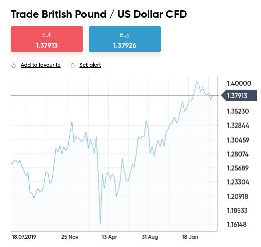 swing trading spread betting