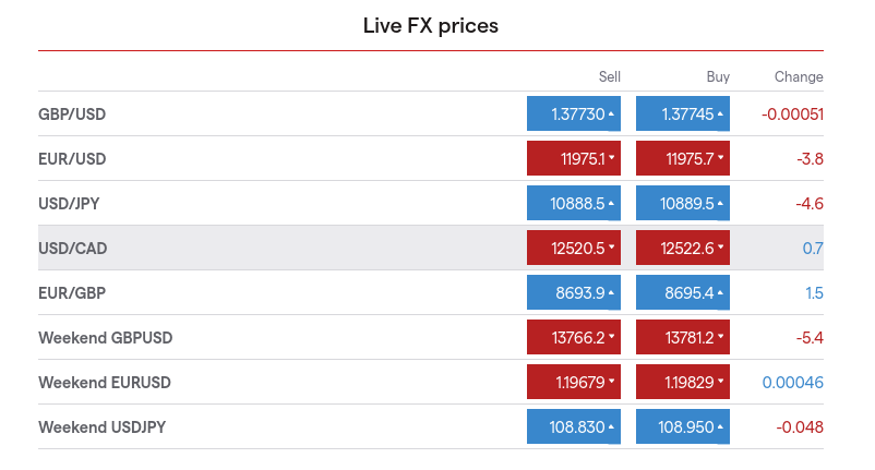 forex prices spread betting