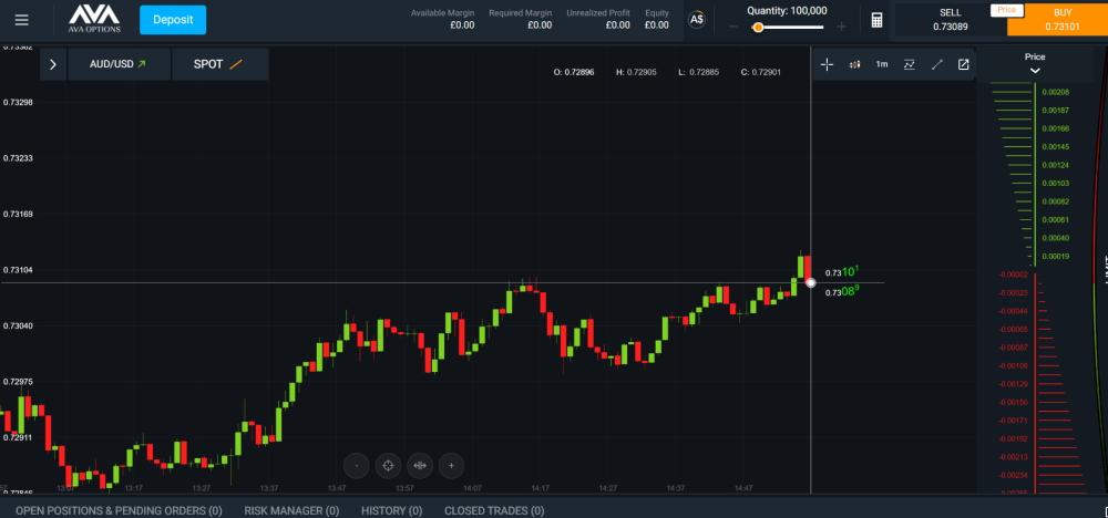 AvaTrade trading dashboard