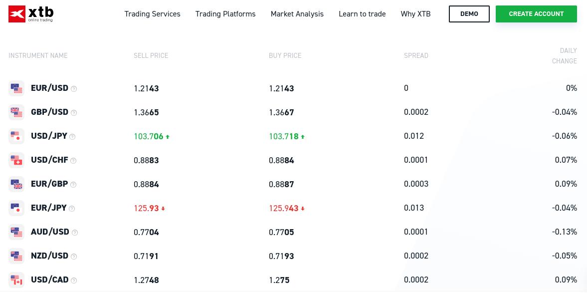 XTB forex trading pairs