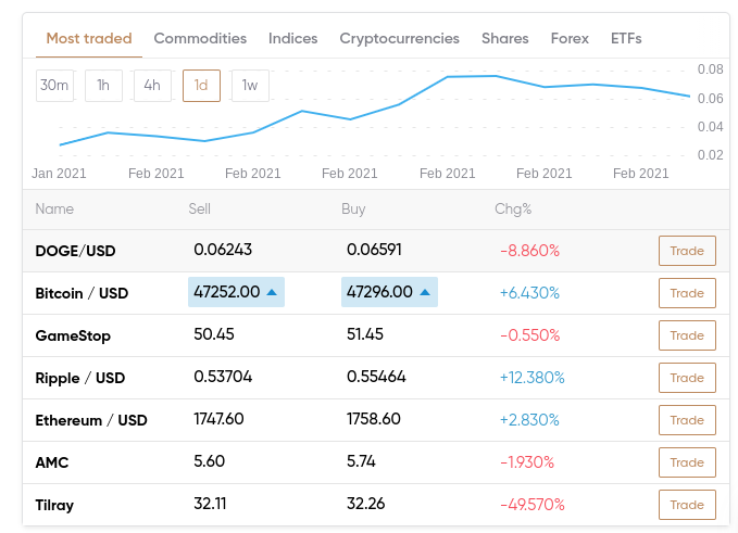 capital.com markets