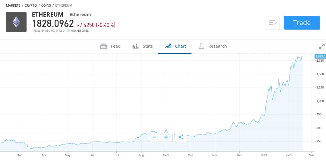 ethereum trading eToro