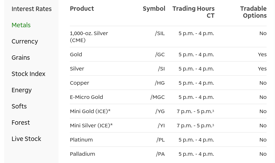 td ameritrade commodities