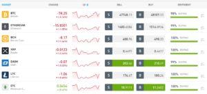 eToro Cryptocurrencies