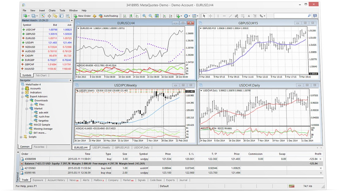 MT4 vs MT5 indicators