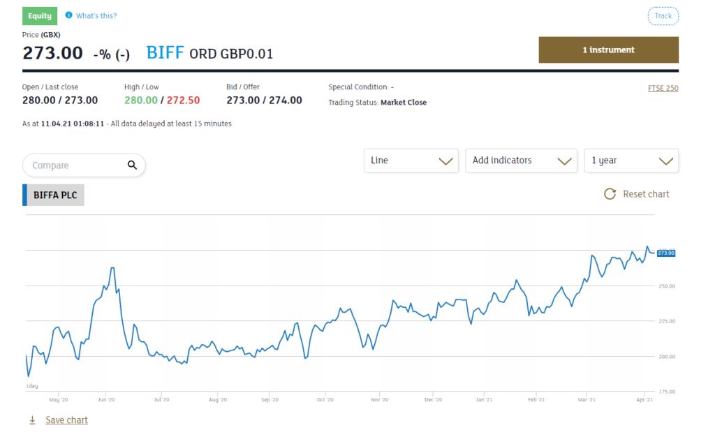 BIFF PLC London Stock Exchange