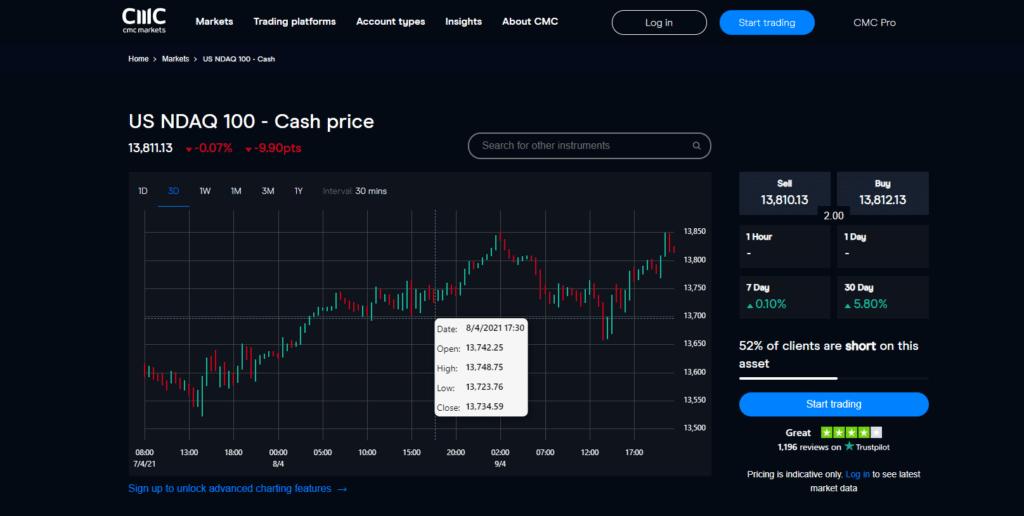 CMC Markets Nasdaq 100