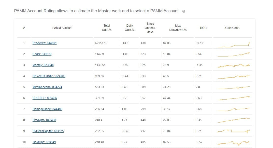 FX Primus top 10 master accounts