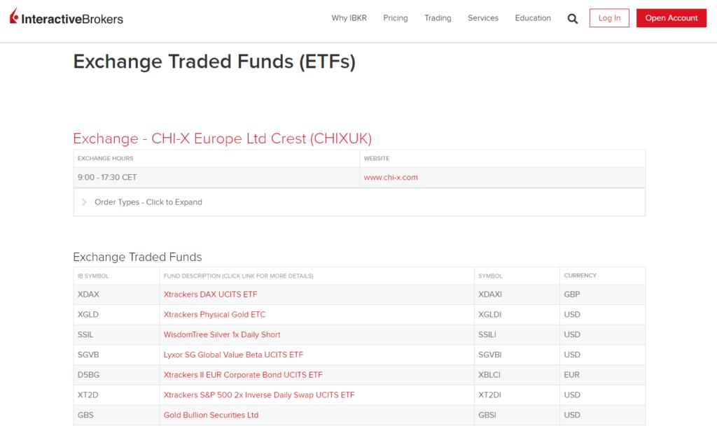 Interactive Brokers ETFs