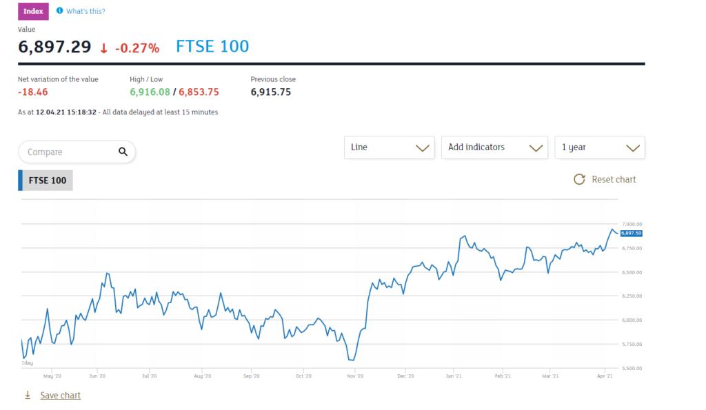 LSE FTSE 100