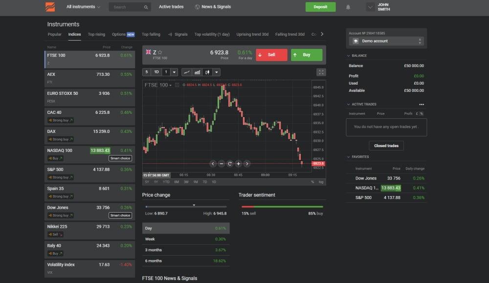 Libertex Trading