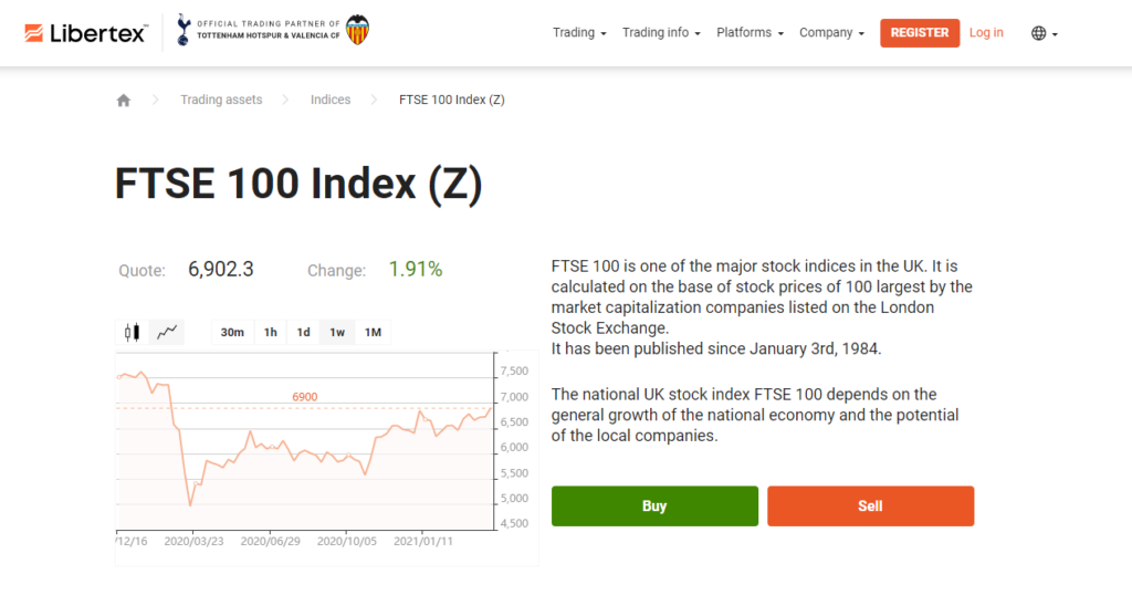 Libertex index trading