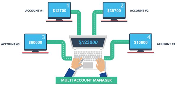 MAM forex managed account structure
