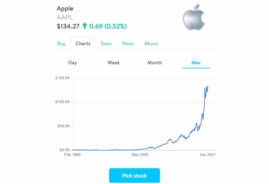 Stockpile buy Apple stocks