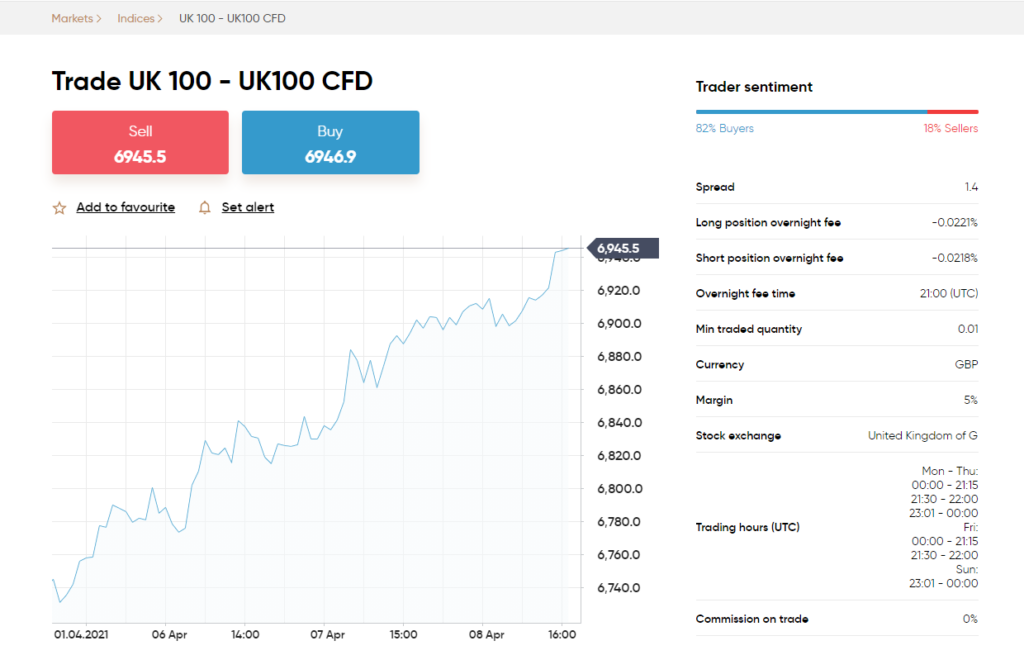 Capital.com FTSE 100 trading