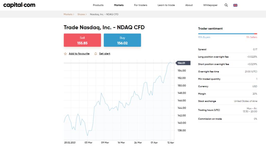 Capital.com Trade Nasdaq 100