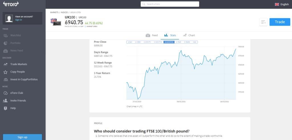 eToro FTSE 100 index