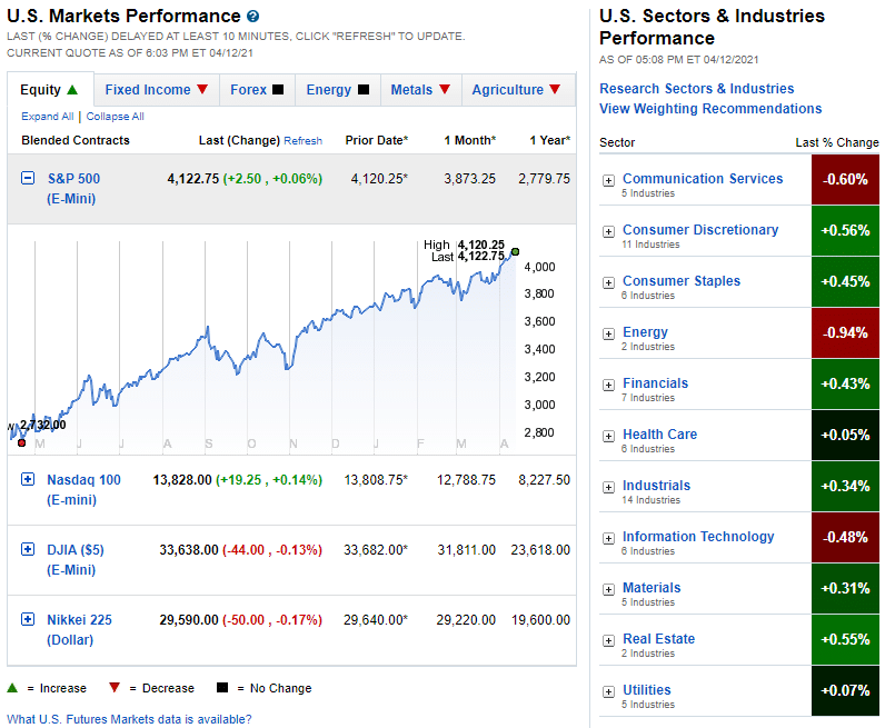 Fidelity markets