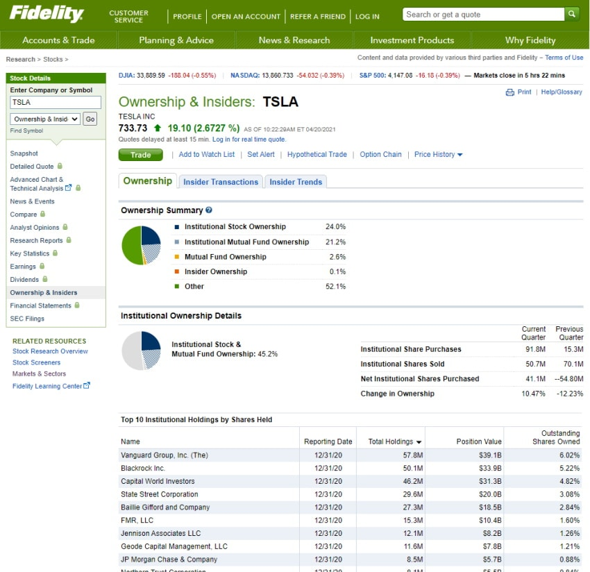 Fidelity Ownership and insiders