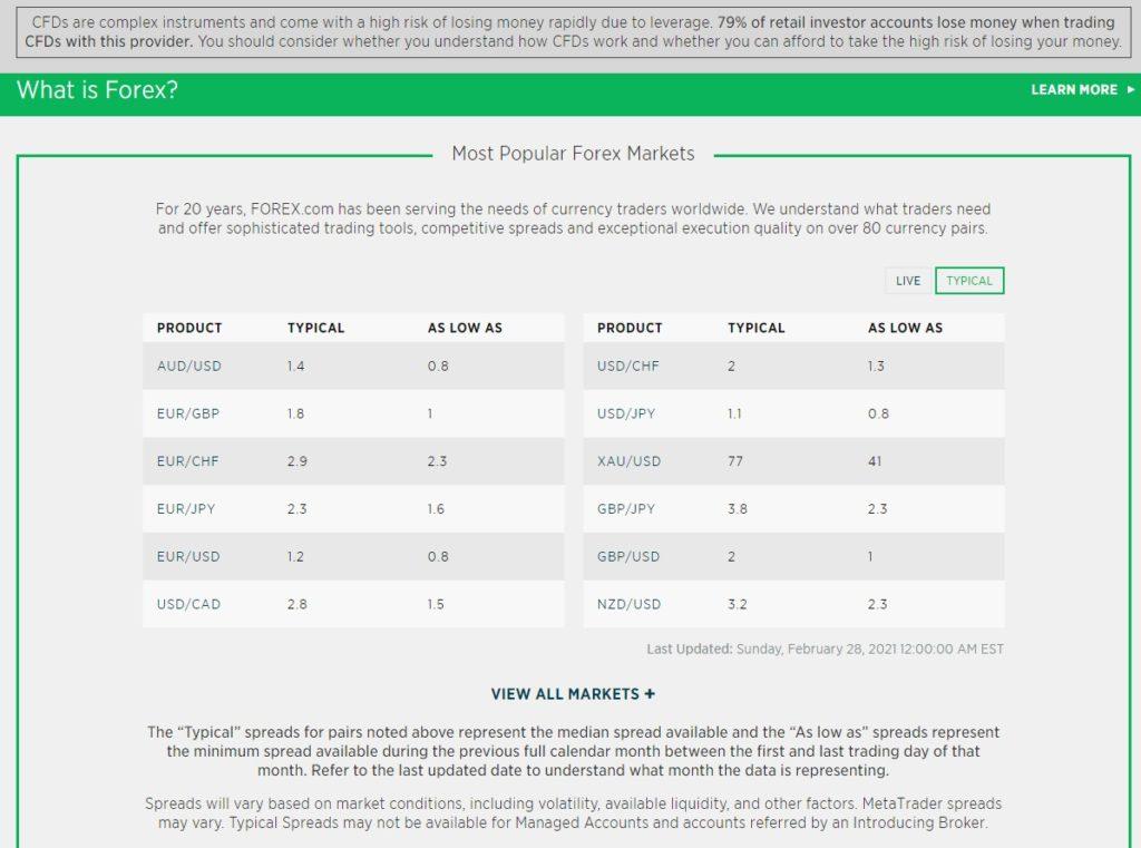 Forex.com spreads