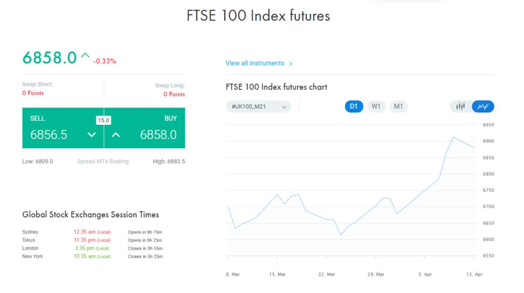 FTSE 100 Index Futures