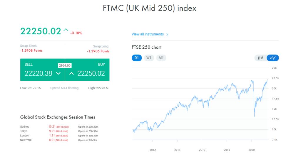 FxPro FTMC UK Mid 250 Index