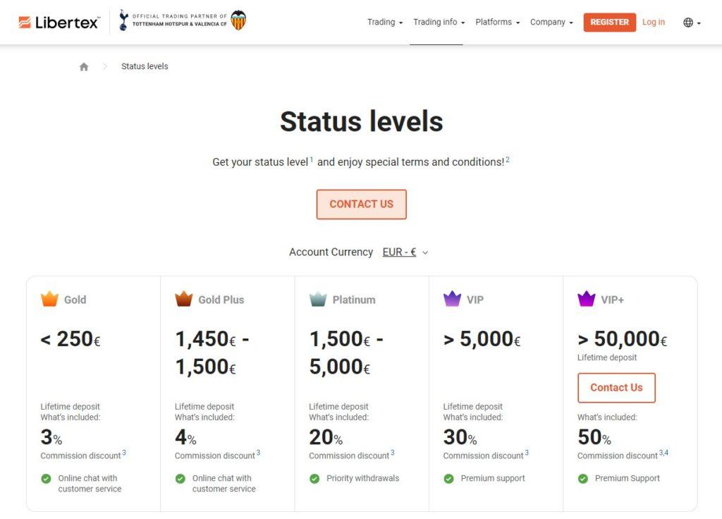 Libertex Status Levels