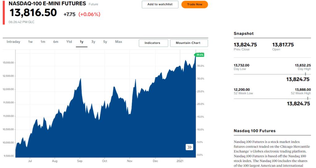 NASDAQ Futures