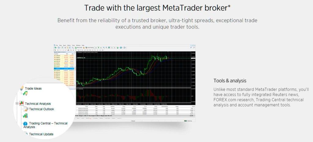 Forex.com MT4 Brokerage
