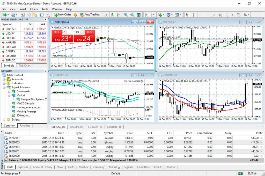 MetaTrader 4 Multi-chart Layout
